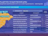 На допвыборах в ГосДуму победу одерживает единорос Юрий Бобрышев